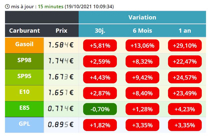 Où se trouvent les stations services les moins chères autour de Lille ?